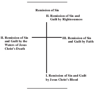 remission-of-sins